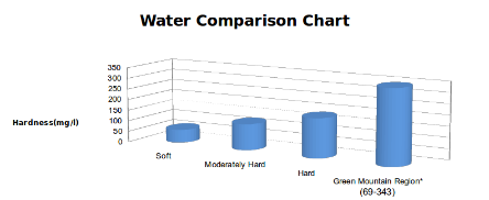 Vermont, New Hampshire, and New York Water Hardness Comparison